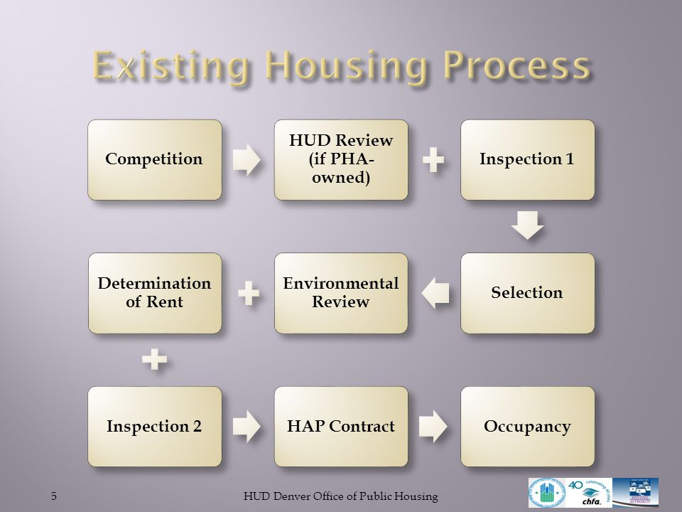 Existing Housing Process