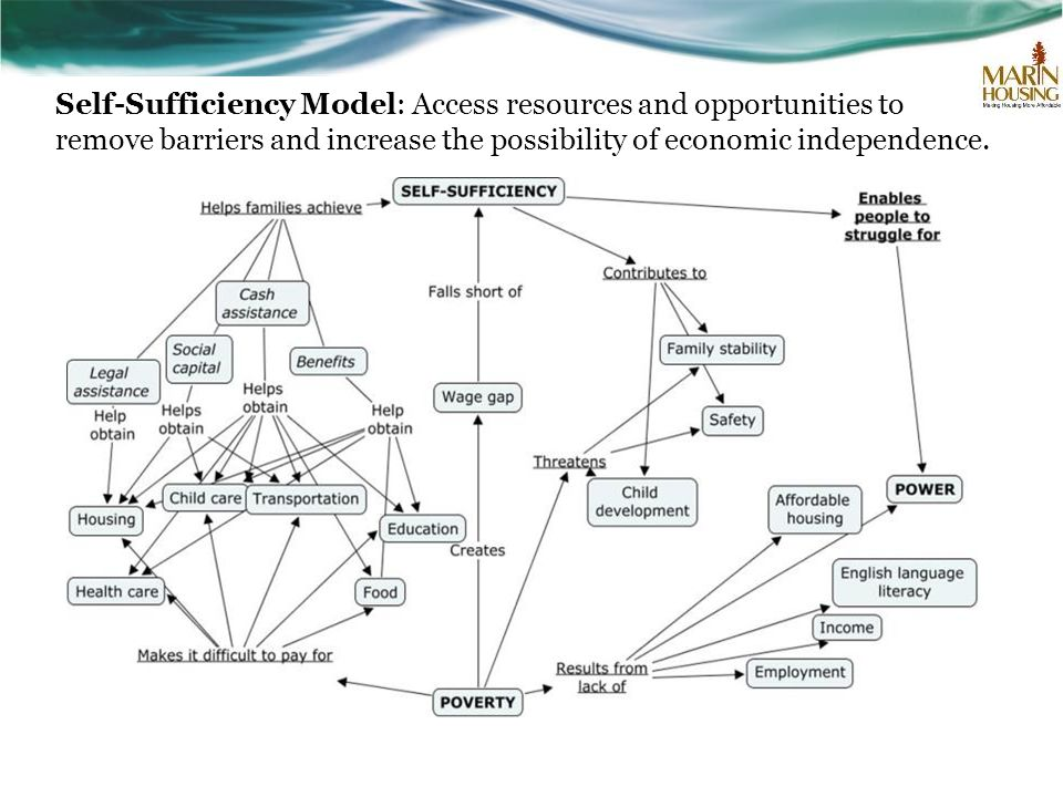 Self-Sufficiency Model: Access resources and opportunities to remove barriers and increase the possibility of economic independence.