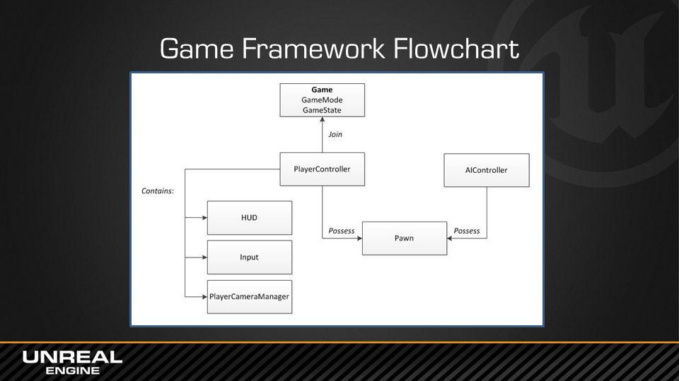 Game Framework Flowchart