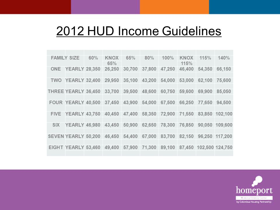 2012 HUD Income Guidelines FAMILY SIZE 60% KNOX 65% 80% 100% 115% 140%