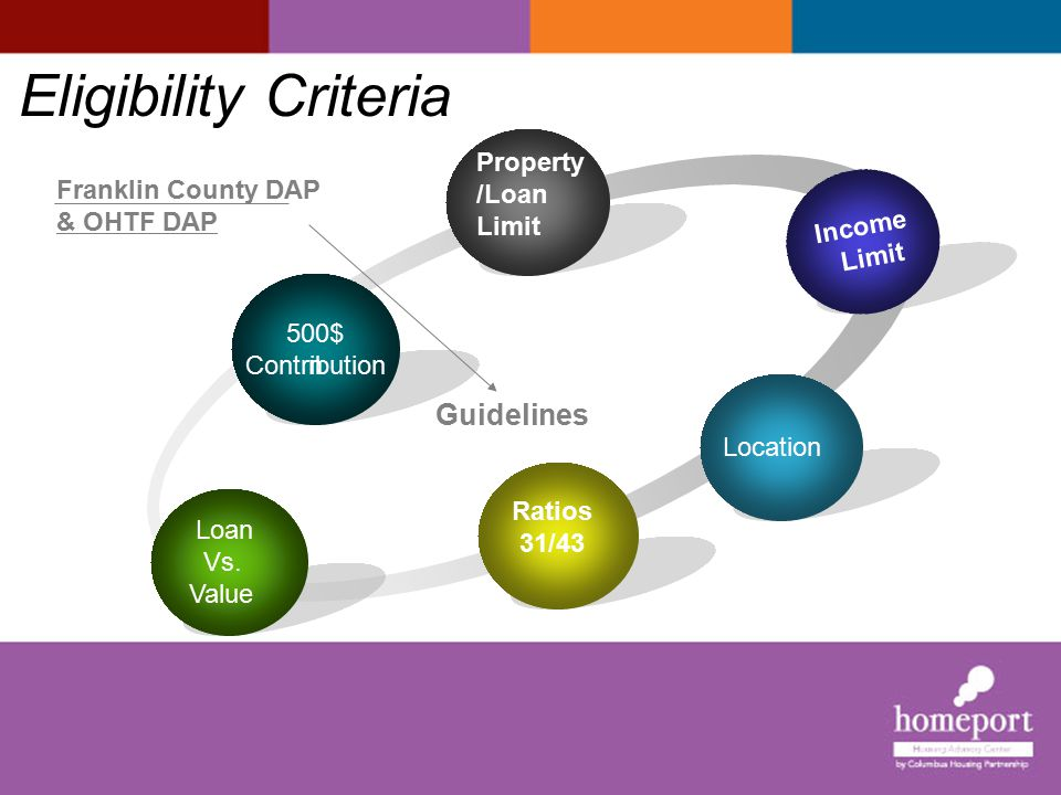 Eligibility Criteria Guidelines Property/Loan Limit