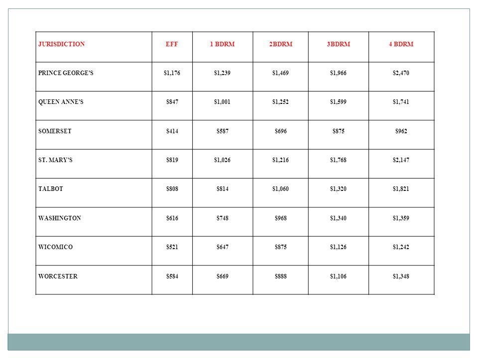 JURISDICTION EFF 1 BDRM 2BDRM 3BDRM 4 BDRM PRINCE GEORGE S $1,176