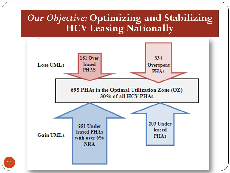 Our Objective: Optimizing and Stabilizing HCV Leasing Nationally