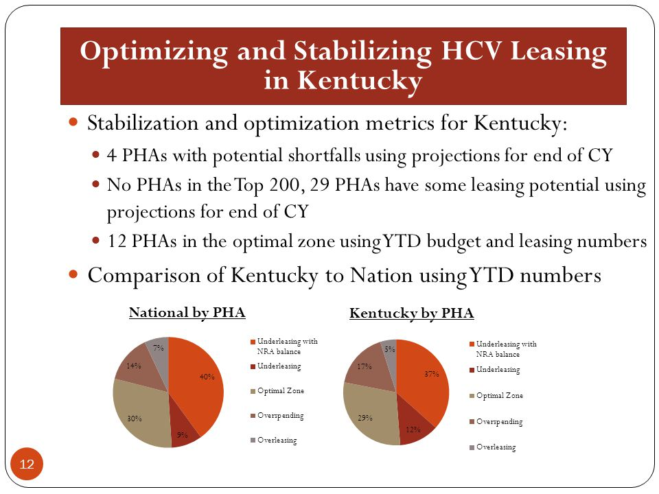 Optimizing and Stabilizing HCV Leasing in Kentucky