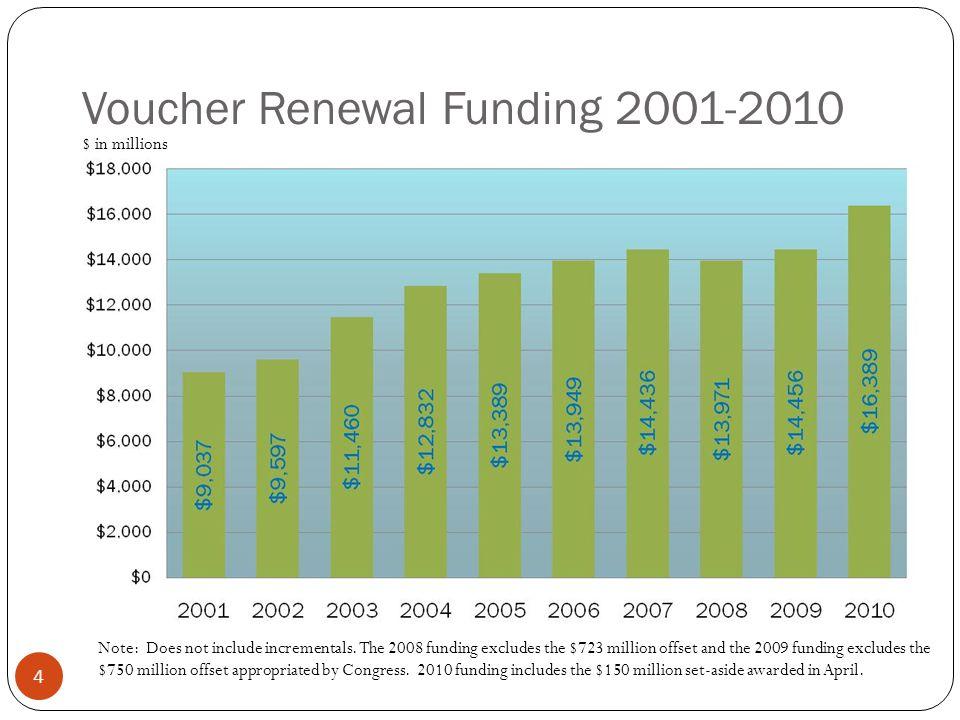 Voucher Renewal Funding 2001-2010
