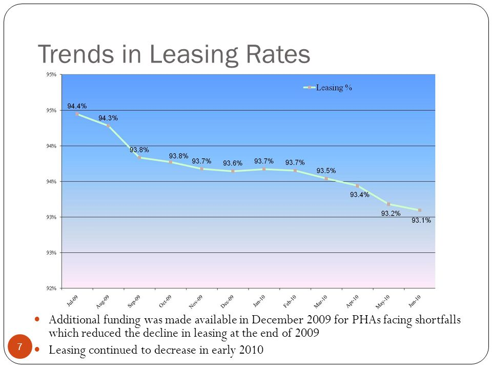 Trends in Leasing Rates