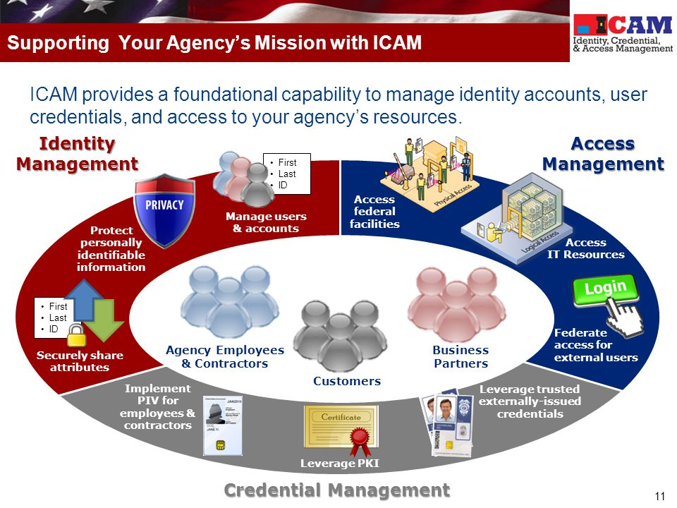 Supporting Your Agency's Mission with ICAM
