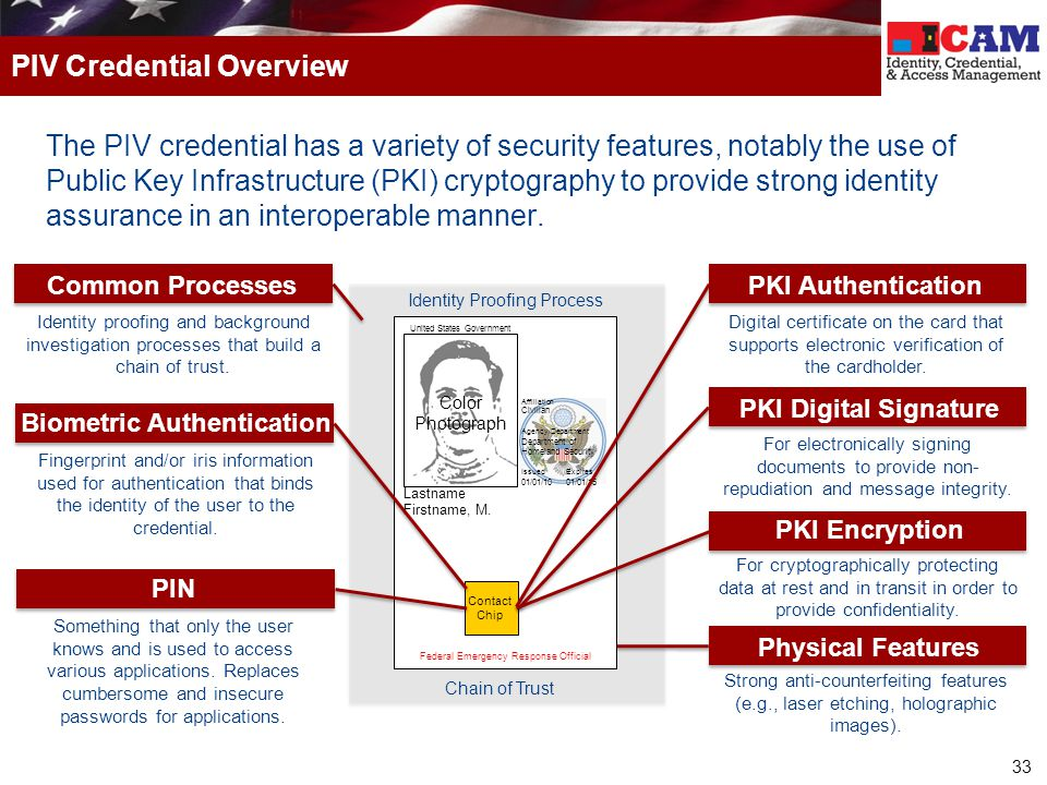 PIV Credential Overview
