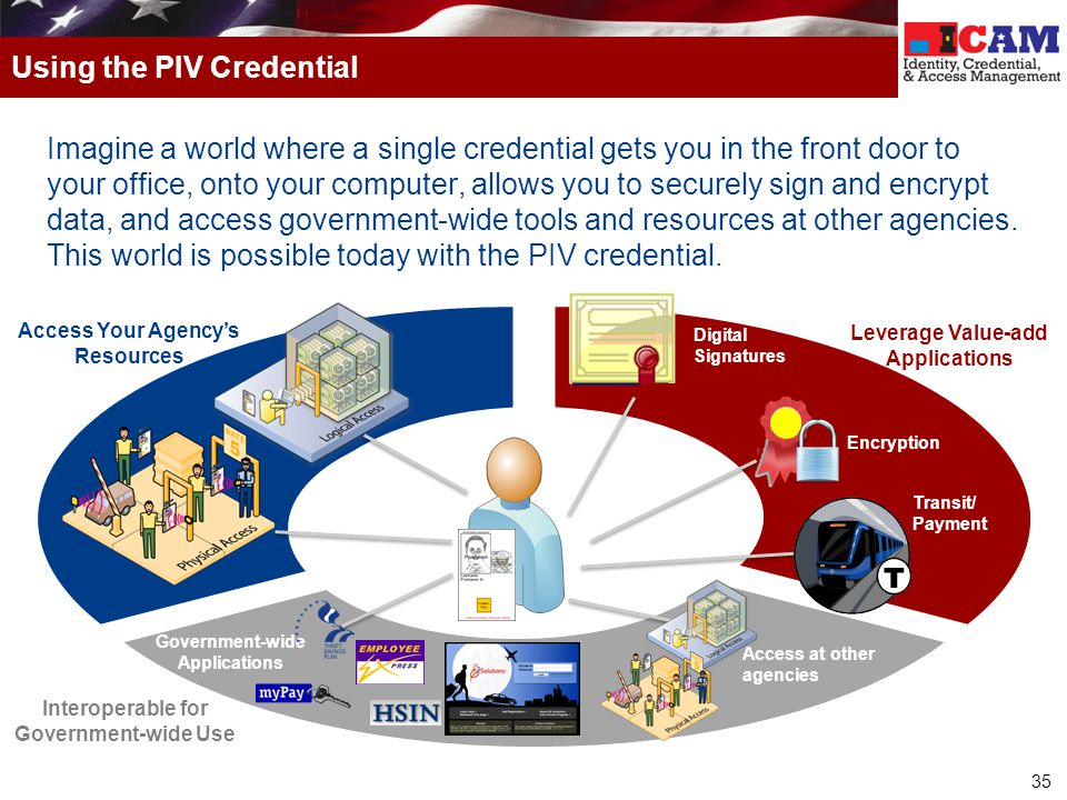 Using the PIV Credential