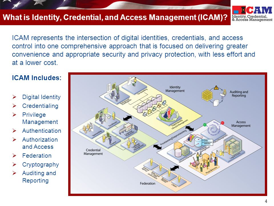 What is Identity, Credential, and Access Management (ICAM)