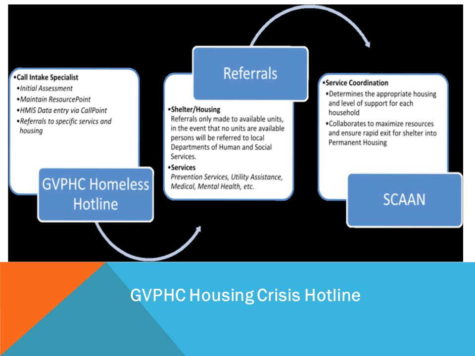 GVPHC Housing Crisis Hotline