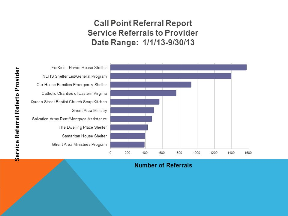 Call Point Referral Report Service Referrals to Provider