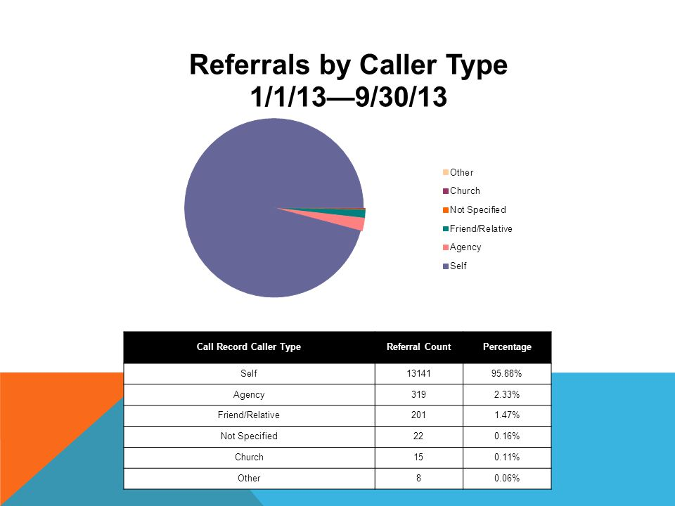 Call Record Caller Type