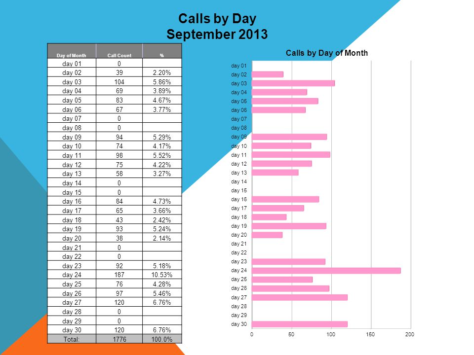 Calls by Day September 2013 day 01 day 02 39 2.20% day 03 104 5.86%