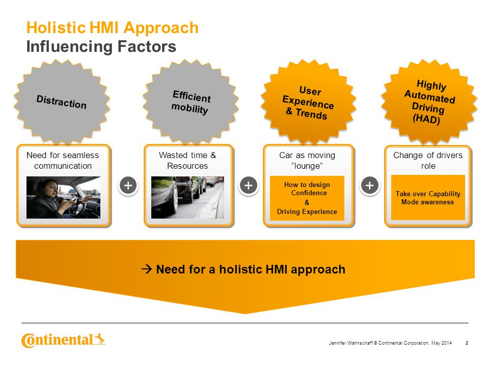 Holistic HMI Approach Influencing Factors + + +