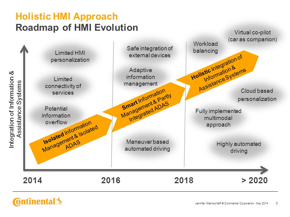 Roadmap of HMI Evolution