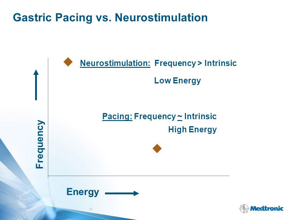 Gastric Pacing vs. Neurostimulation