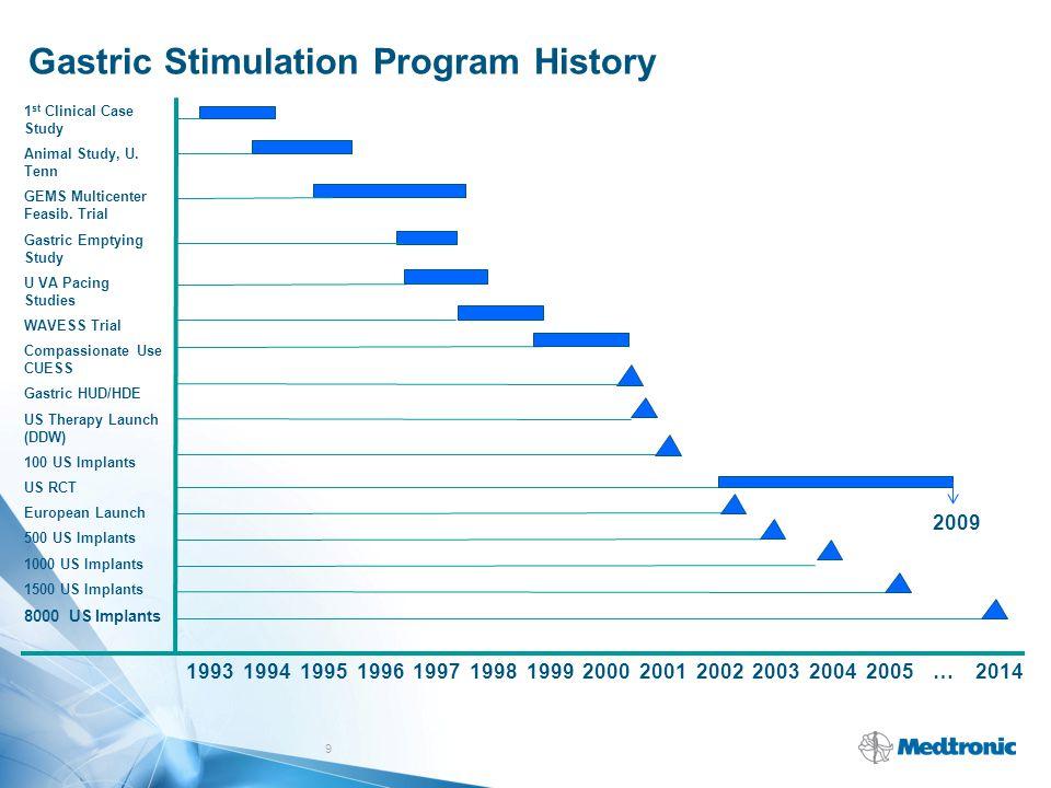 Gastric Stimulation Program History