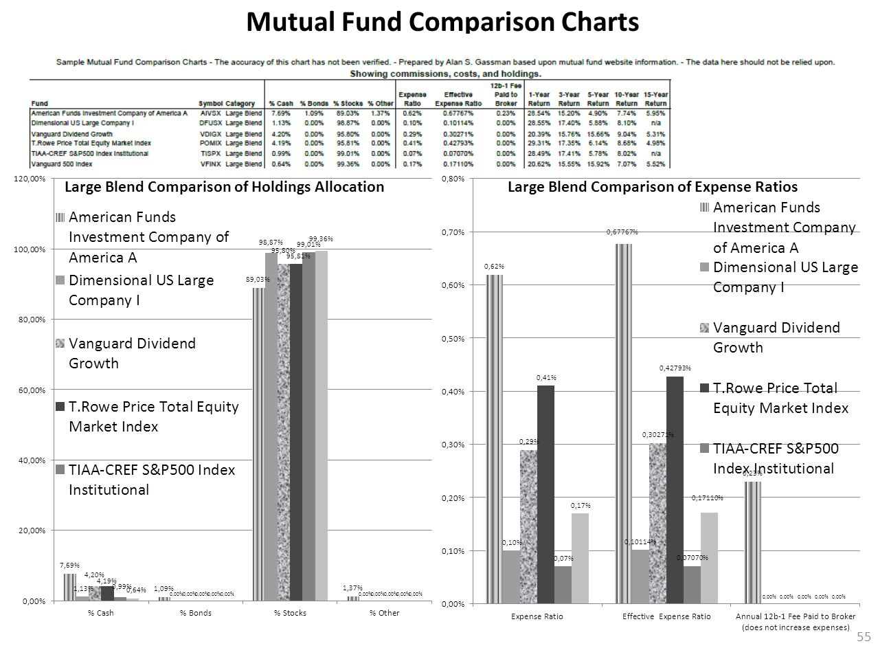 Mutual Fund Comparison Charts