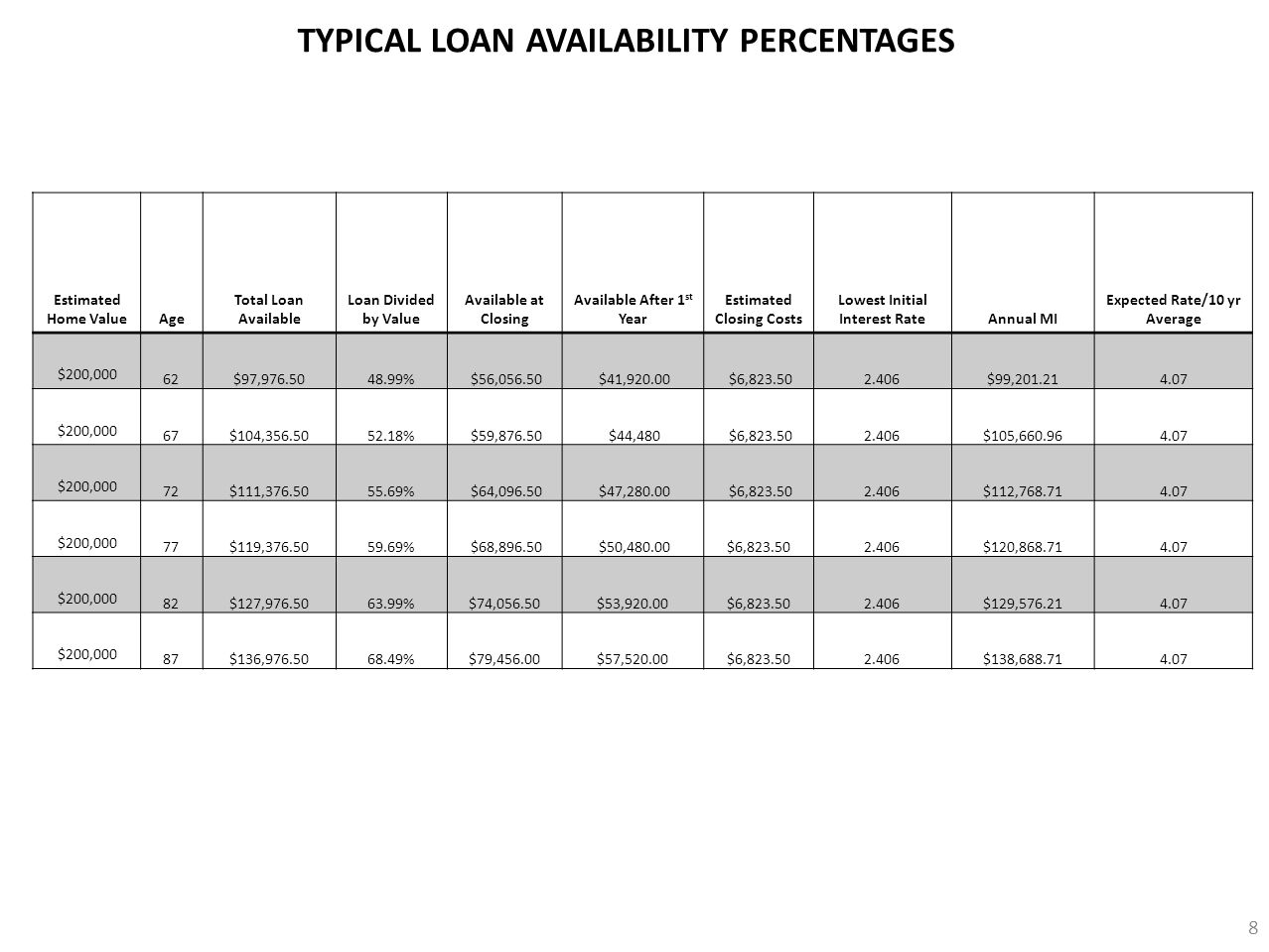 TYPICAL LOAN AVAILABILITY PERCENTAGES
