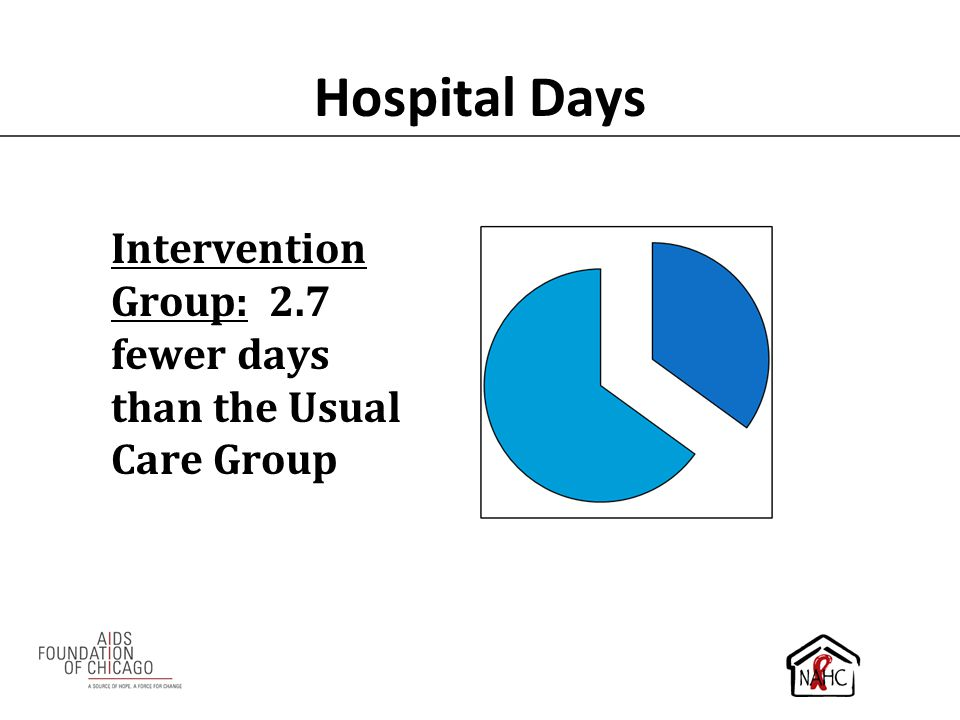 Hospital Days Intervention Group: 2.7 fewer days than the Usual Care Group