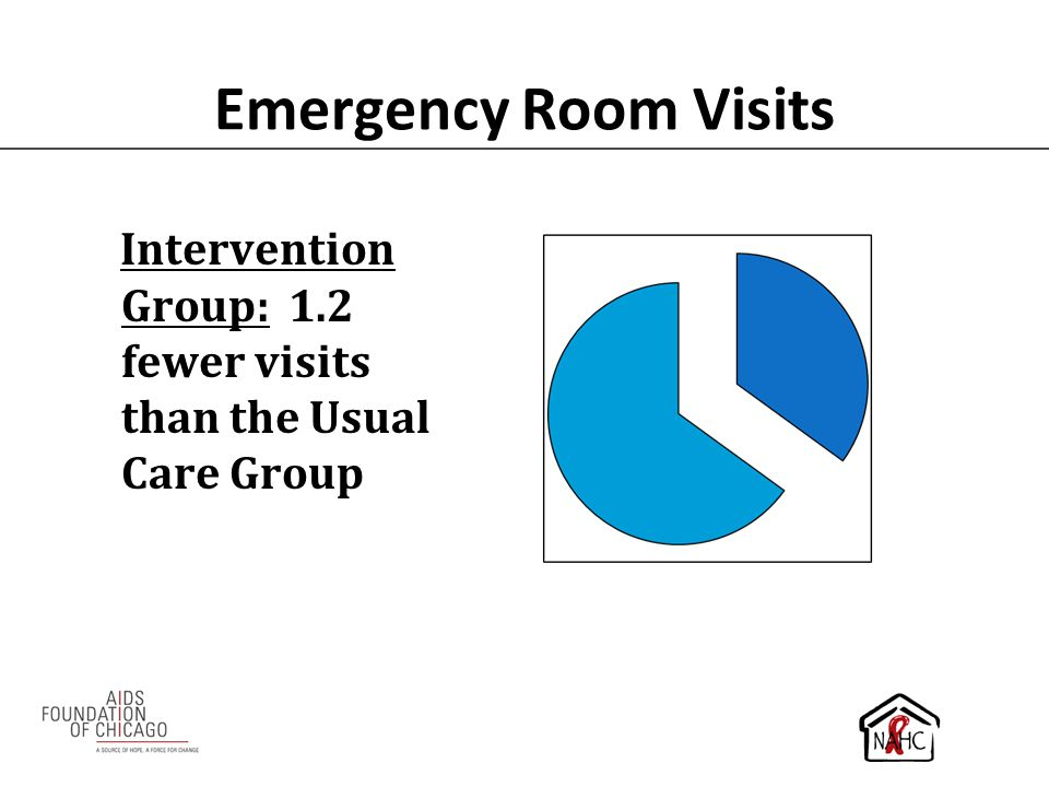 Emergency Room Visits Intervention Group: 1.2 fewer visits than the Usual Care Group