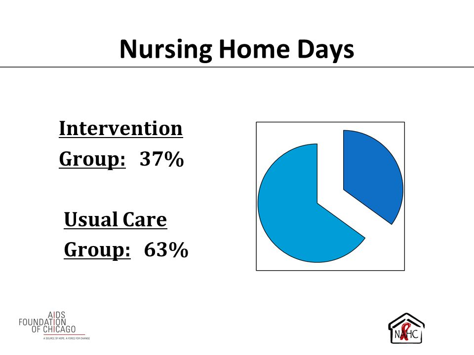 Nursing Home Days Intervention Group: 37% Usual Care Group: 63%