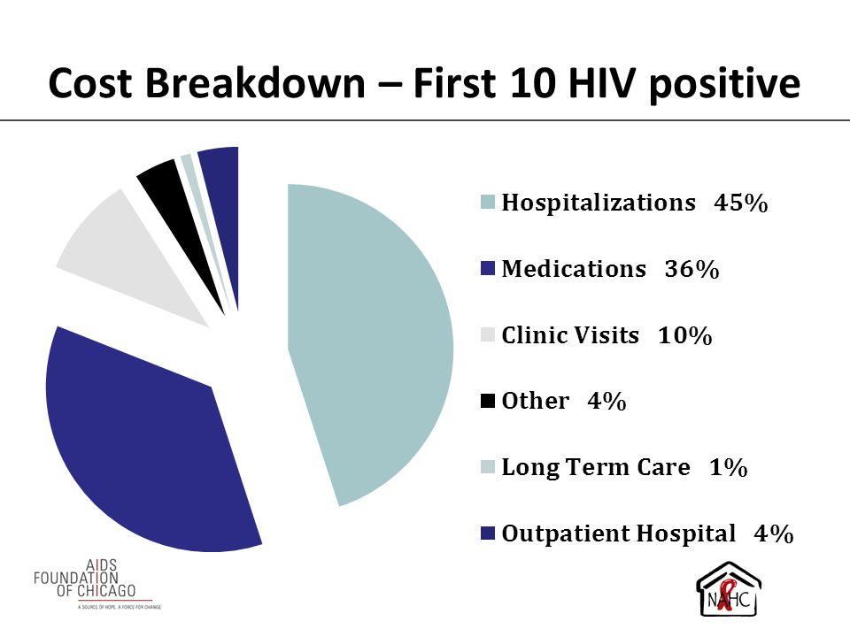 Cost Breakdown – First 10 HIV positive
