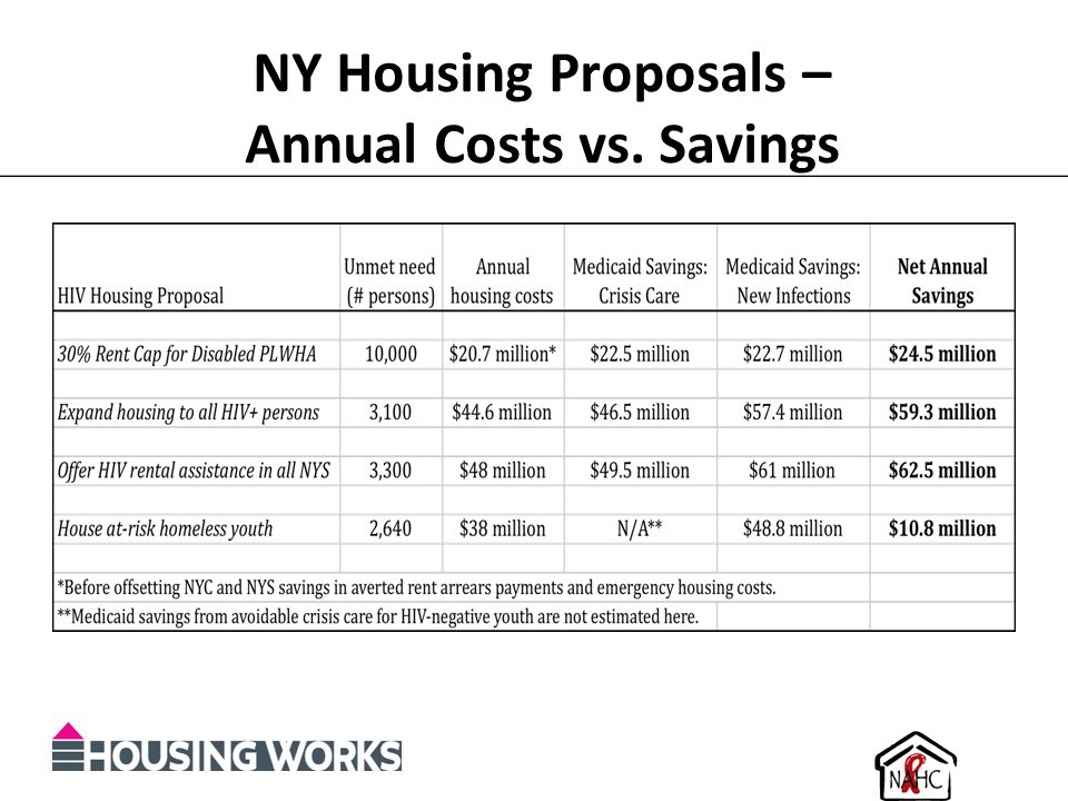 NY Housing Proposals – Annual Costs vs. Savings