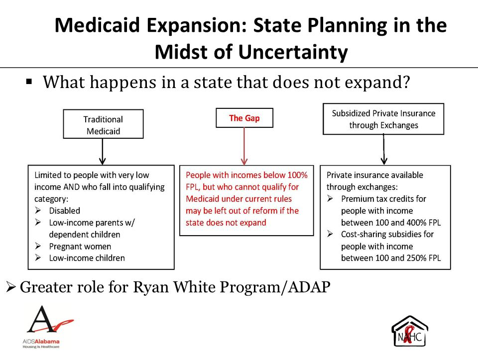 Medicaid Expansion: State Planning in the Midst of Uncertainty