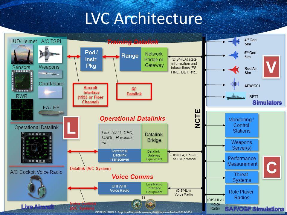 LVC Architecture V L C NCTE Training Datalink Operational Datalinks