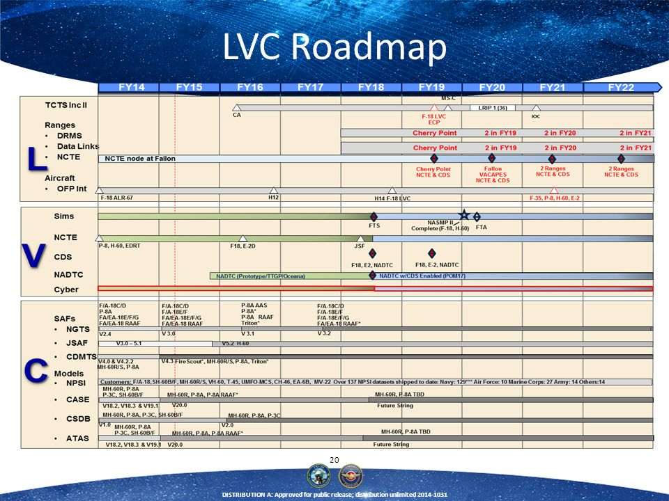 LVC Roadmap