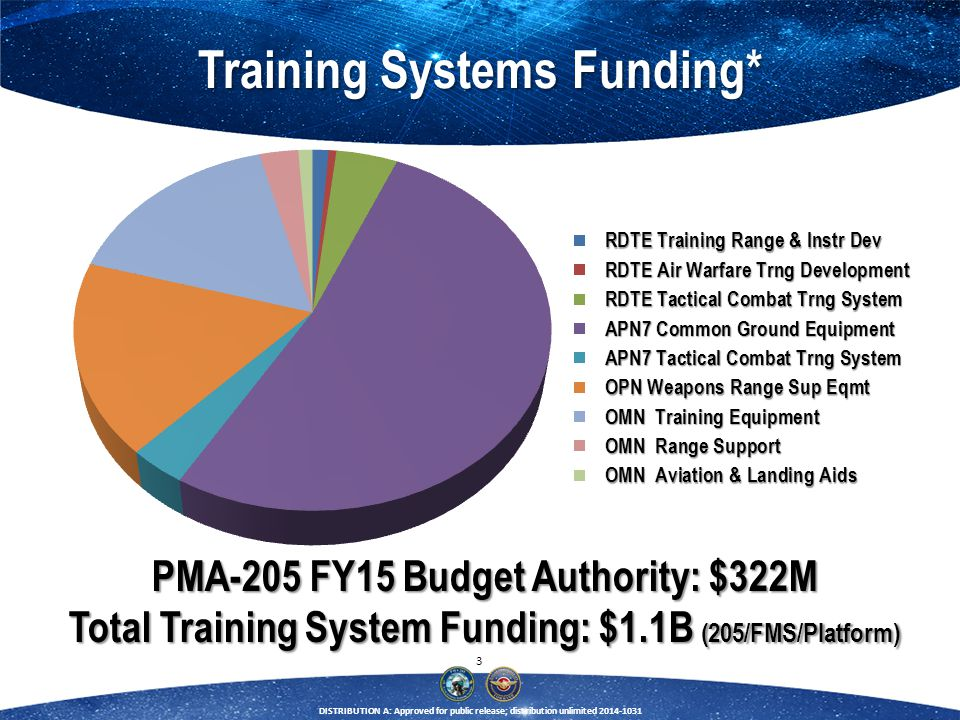 Training Systems Funding*