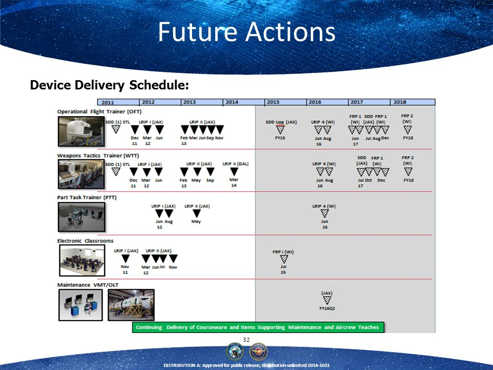 Future Actions Device Delivery Schedule: