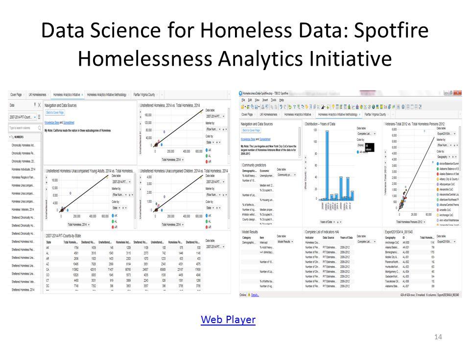 Data Science for Homeless Data: Spotfire Homelessness Analytics Initiative