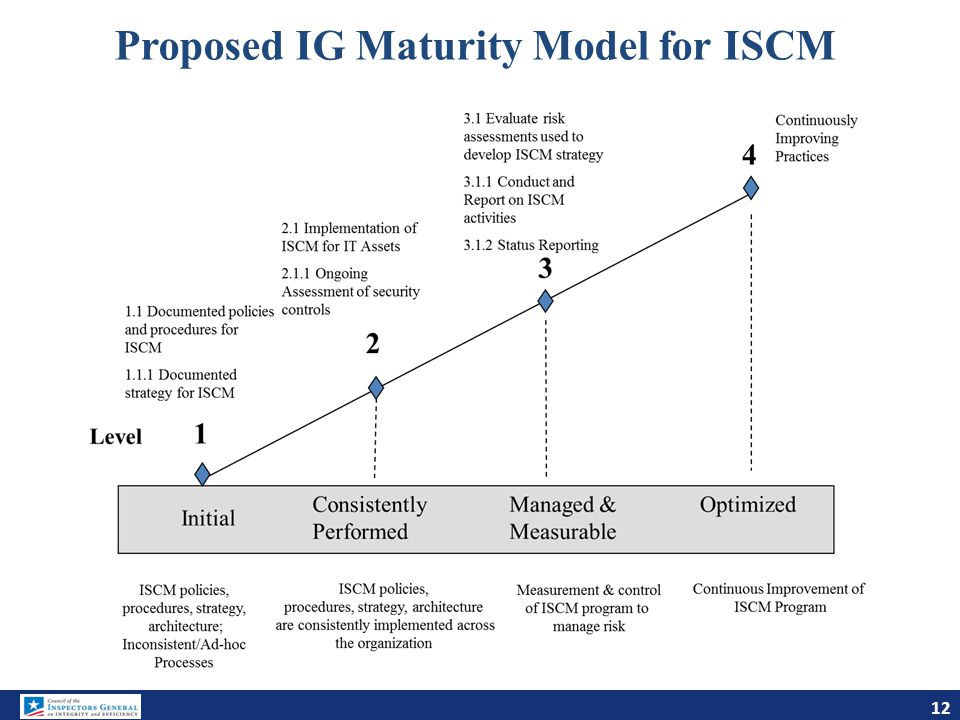 Proposed IG Maturity Model for ISCM