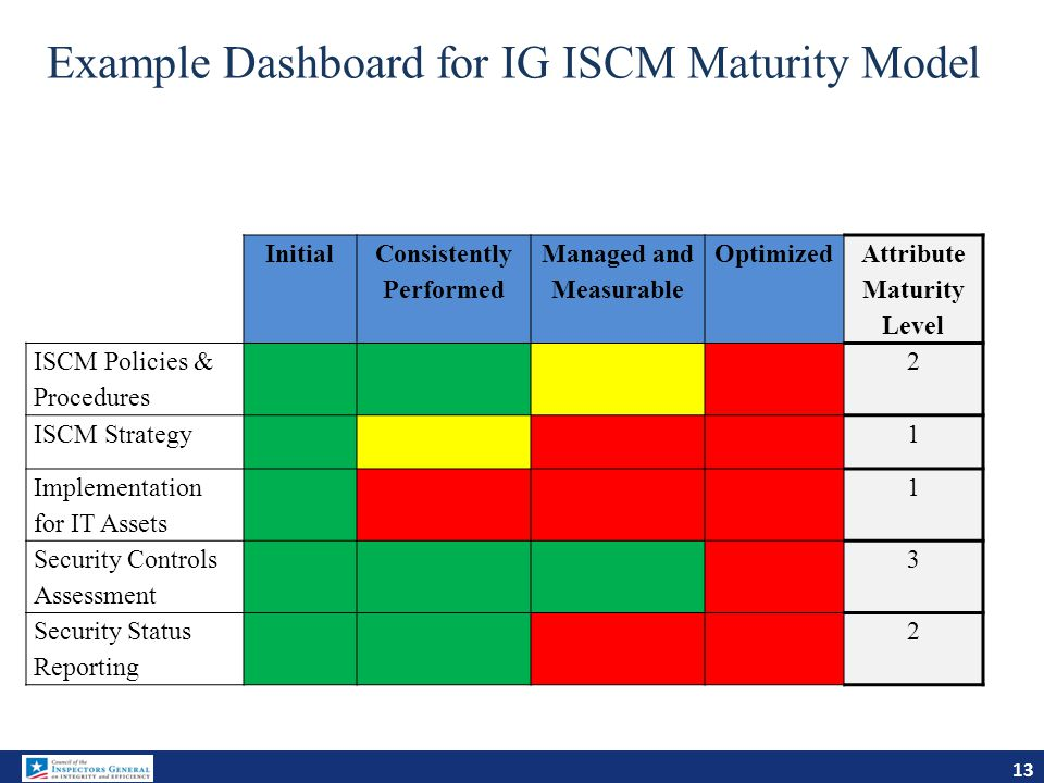 Example Dashboard for IG ISCM Maturity Model