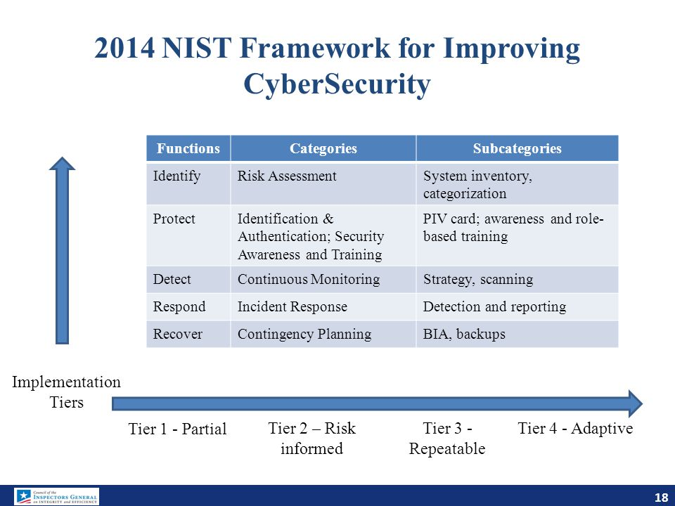 2014 NIST Framework for Improving CyberSecurity
