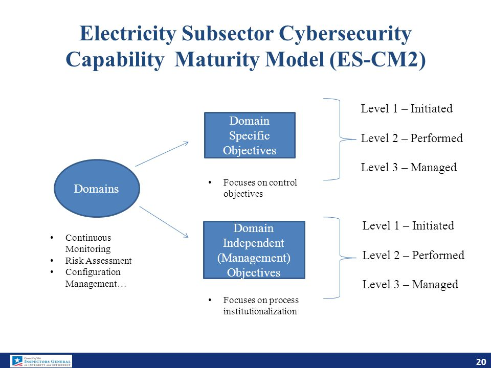 Electricity Subsector Cybersecurity Capability Maturity Model (ES-CM2)