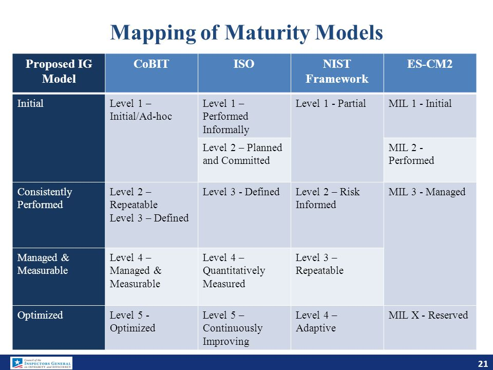 Mapping of Maturity Models