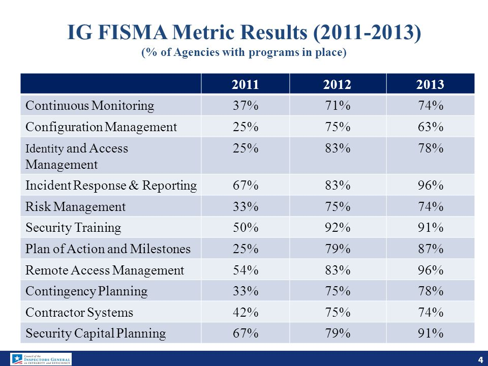 IG FISMA Metric Results (2011-2013) (% of Agencies with programs in place)
