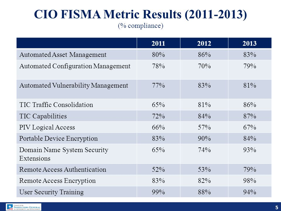 CIO FISMA Metric Results (2011-2013) (% compliance)