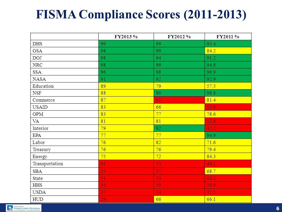 FISMA Compliance Scores (2011-2013)
