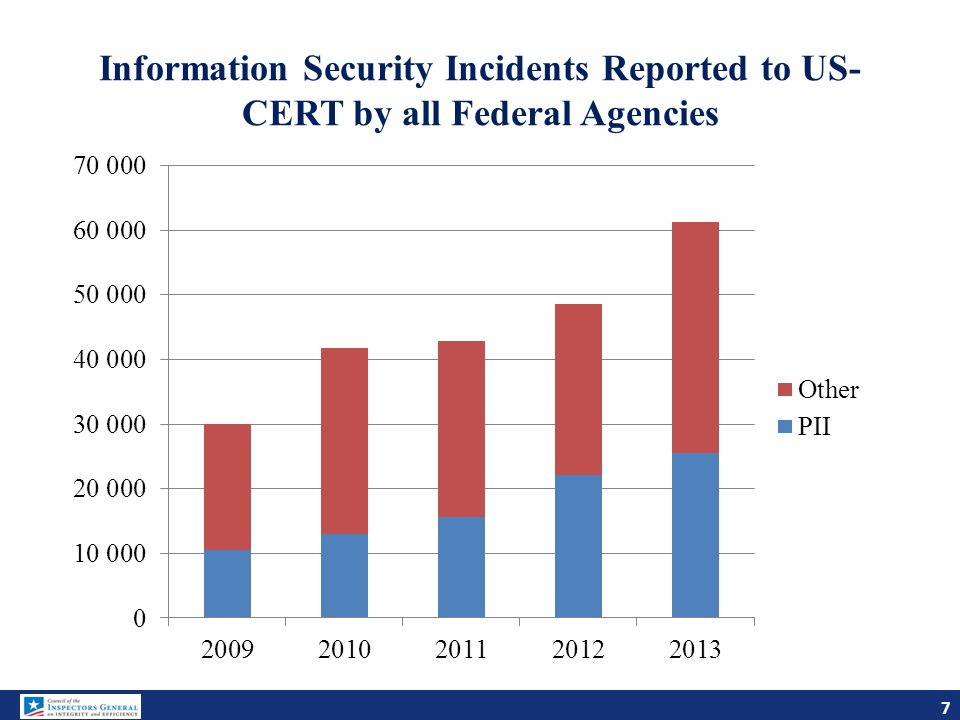 Information Security Incidents Reported to US-CERT by all Federal Agencies