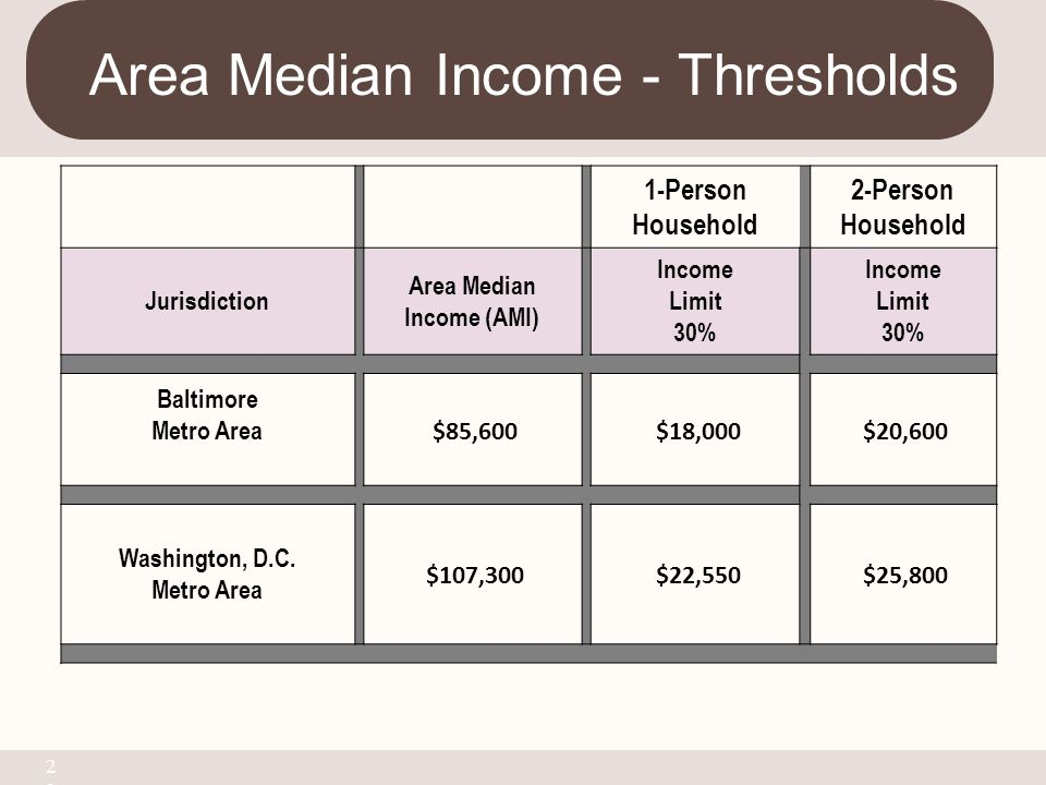Area Median Income - Thresholds