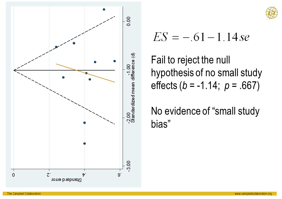 Fail to reject the null hypothesis of no small study effects (b = -1