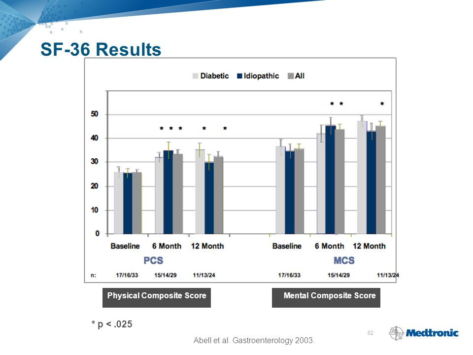 SF-36 Results * p < .025 Physical Composite Score
