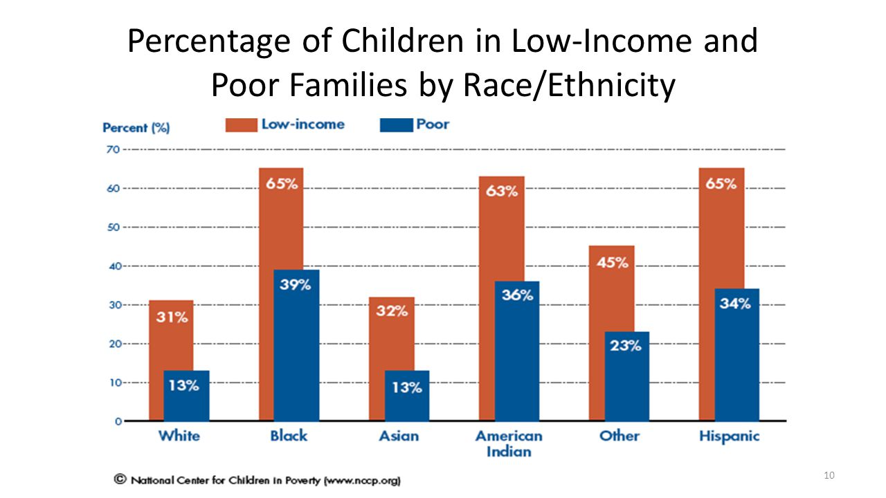 Percentage of Children in Low-Income and Poor Families by Race/Ethnicity