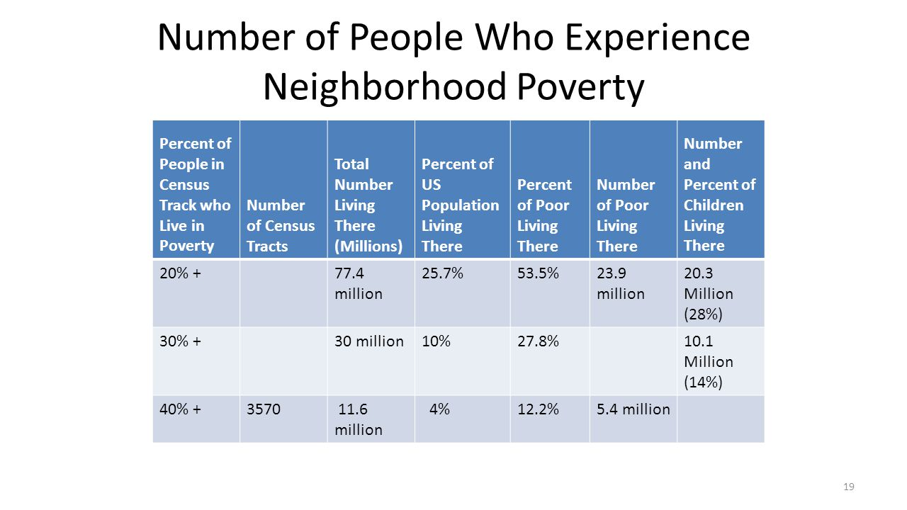 Number of People Who Experience Neighborhood Poverty