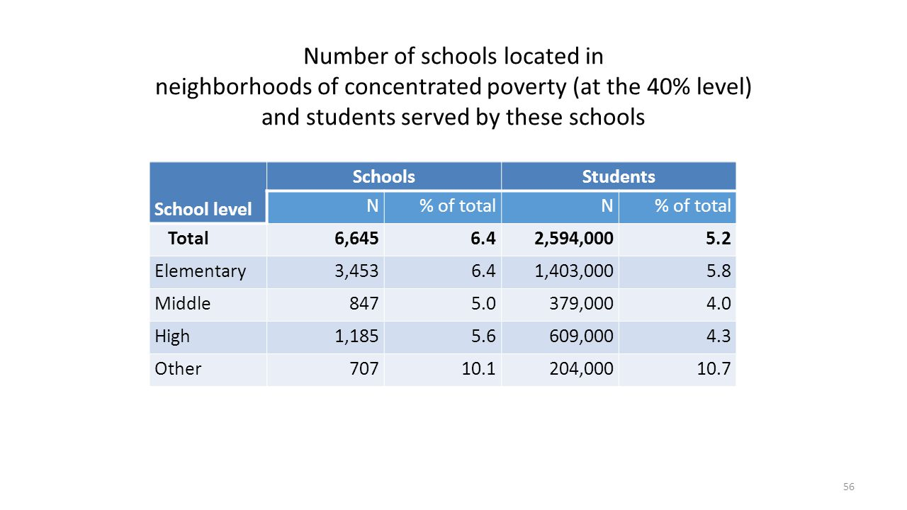 Number of schools located in neighborhoods of concentrated poverty (at the 40% level) and students served by these schools